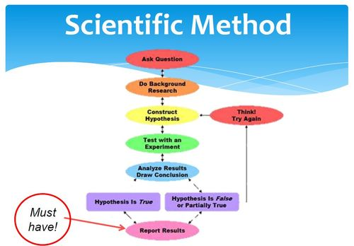 thesis scientific method Methods are the means by which those goals are achieved scientific method should also be distinguished from meta-methodology, which includes the values and justifications behind a particular characterization of scientific method (ie, a methodology) — values such as objectivity, reproducibility, simplicity, or past successes.